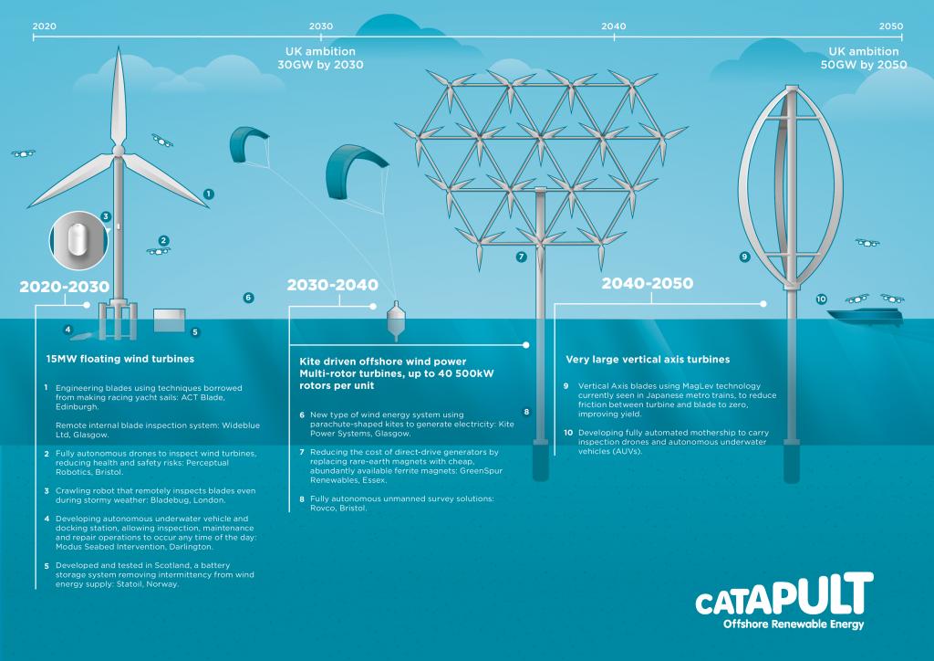 Wind Farm of the Future   ORE Catapult
