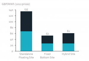 Levelised cost of energy for hybrid fixed and floating offshore wind site.